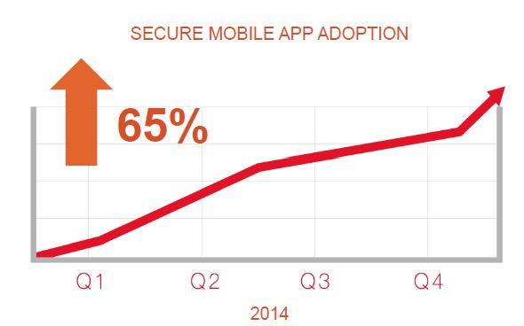 Etude Trend Micro sur les wearable devices: 86 % des grandes entreprises françaises encouragent leur utilisation - Quels enjeux pour la sécurité des données?